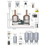 La cadena de producción de la cerveza tiene alto nivel de automatización/de equipo de gama alta de la fabricación de la cerveza/de equipo de la cerveza conforme a estándares europeos