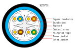 4 accoppiamenti del cavo a coppia attorcigliata esterno UTP CAT6 (HSYVY6)