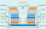 Стояк водяного охлаждения замкнутой цепи перекрестного течения тонны Msthb-320