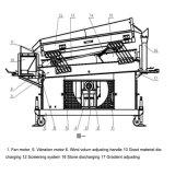 La gravedad de la máquina Destoner para grano y quinoa