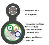 Reforço metálico Steel-Tape Antena blindados de cabo de fibra óptica para exterior