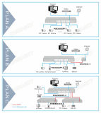 24fe Poe + 2SFP Schalter CCTV-Poe (POE2402SFP-2)