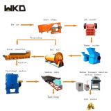 Processus de minerai de sable de zircon complète l'équipement minier de ligne