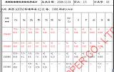 Afvoerkanalen van de Vloer van het messing en van het Brons de Vierkante die in Taizhou worden gemaakt