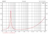 15-2210t高品質段階のための15インチの低周波のウーファー