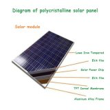 10W 18V polykristalliner Silikon-Sonnenkollektor verwendet für Hauptsystem der photo-voltaischen Energien-12V, 10watt 10wp 12VDC PV Polysolarbaugruppe
