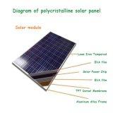 12V光起電力のホームシステム、10watt 10wp 12VDC PVの多太陽モジュールに使用する10W 18Vの多結晶性ケイ素の太陽電池パネル
