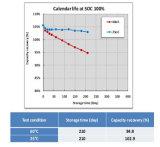 Leistungsstarke Samsung 37ah Li-Ionbatterie