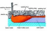 De hete Materialen van het Booglassen van het Lassen van de Verkoop Automatische Snelle Snelheid Ondergedompelde, LUF Sj501 van de Zaag