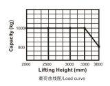 tipo economico impilatore elettrico pieno di 2m-3.6m