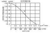 Ventilator 200X200X118mm schwanzloser Bewegungsenergiesparender EC-200118