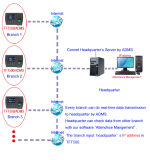 TCP/IPまたはUSBまたはWiFiのモジュール(TFT500/WiFi)が付いている生物測定の指紋の時間記録