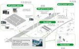 Système d'alimentation micro grid Mgs-50kw+2030Kw kw
