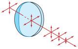 Lentes Plano-Concave (PCV) do cilindro da iluminação para expansores de feixe