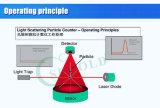 Contatore portatile della particella sospesa nell'aria del contatore di polvere della fabbrica di Sugold Y09-301LCD