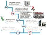 Indemnités de propriétaire de machine de glace industrielle de modèle de système d'AP d'Icesource