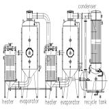 Máquina de evaporación de ahorro de energía.
