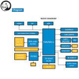 3.5inchマザーボードサポート3865u、I3-7100u、I5-7200u、I7-7500u。 HDMI、Dp、Edp。 SATA3.0、M. 2