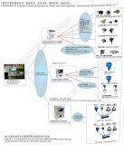単一の健康な表示器の図表の試験装置のオンライン口径測定システムのための解決