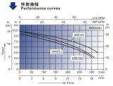 세륨을%s 가진 욕조 펌프 (WM)는 승인했다