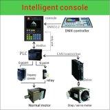 情報処理機能をもったコンソールRS485 DMX512インターネット