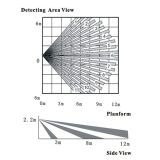 三技術PIR/Microwaveの行動探知機