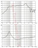 GW-806na het Woofer van het Neodymium van 8 Duim 300W, Professionele Audio