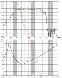 [غو-1511ا] 15 بوصة محترفة وسائل سمعيّة [با] مجهار