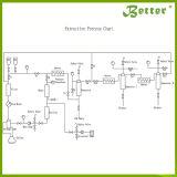Extractor de Aceite Esencial Profesional Extracción de Fluido Supercrítico