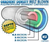 1um préfiltre Dépoussiérage PP fondre des cartouches de filtre grillé