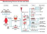 Grasso complesso del solfonato del calcio che lubrifica l'onere gravoso a temperatura elevata di industria siderurgica