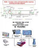 1,7 millones de Rotary la máquina de transferencia de calor/rollo a rollo máquina sublimación prensa de calor
