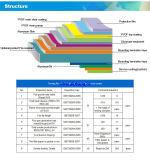 클래딩을%s ACP (알루미늄 합성 위원회)