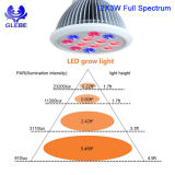 LED Grow Bulb Light E27 LED PAR Light Spectre complet pour plantes intérieures Veg and Flower