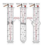 Appareil de contrôle dynamique de pile de contrainte inférieure normale d'ASTM