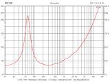 Nv1275 12inchの専門の可聴周波ウーファー