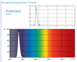 農業の昆虫の殺害のトラップのための340-380nm黒いT8紫外線管