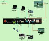 850m LED videowand-Schaber