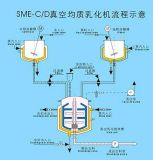 100-5000L Bottmの均質化の真空の乳状になるミキサー