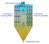 Pulse Schlag Baghouse Induktionsofen-Staub-Kollektor (DMC 120)