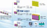 Sistema ad alto rendimento di conservazione dell'energia della batteria di litio 2mwh (ESS)