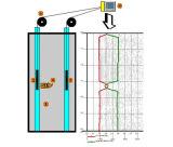 ASTM Orificio transversal montón Tester