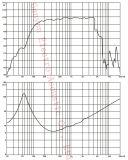 95 dB Gevoeligheid, 350W de Macht van AES, GW-104A, het Woofer van 10 Duim