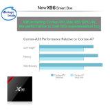 KASTEN 1GB 8GB 2GB 16GB S905W globales 4K Ott QualitätgroßhandelsX96 des Android-7.1 gesetztes Spitzenfernsehapparat-Kasten-Benutzerhandbuch