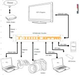 Конвертер мультимедиа HD (HDMI+VGA+AV+MHL+USB+YPbPr к конвертеру HDMI+USB)