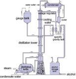 産業95%アルコール蒸留塔