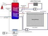 Ciclo fechado de ativa o sistema de coletor solar (SC)