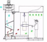 Égouttoir de pulvérisation direct de matériel d'usine dans le bâti