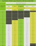 Fabrik-Preis-kundenspezifisches Entwurf PET Wasserversorgung-Rohr