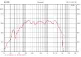 ラインアレイのための高品質の専門の可聴周波ウーファー